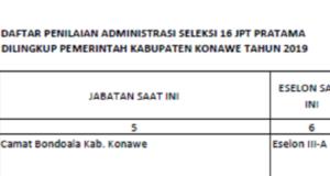 PENGUMUMAN! Pendaftar Seleksi Terbuka Pengisian Jabatan Pimpinan Tinggi  Pratama Eselon II