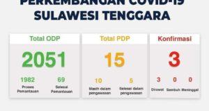 Berikut Data Terbaru ODP Covid-19, di 17 Kabupaten/Kota di Sultra
