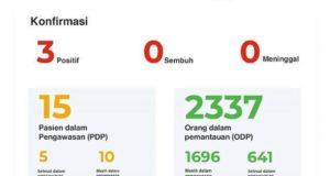 Total ODP 2.337 Kasus: 641 Selesai Dalam Pantauan, PDP 15 Orang, Lima Selesai Dalam Pengawasan